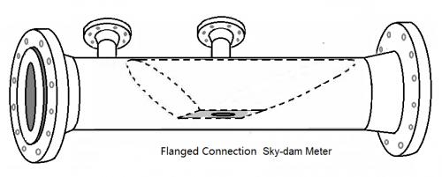 SFC矩形流量计,一键搞定复杂的测量难题